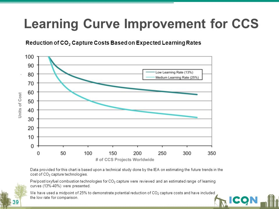 39 Learning Curve Improvement for CCS Reduction of CO 2 Capture Costs Based on Expected Learning Rates Data provided for this chart is based upon a te