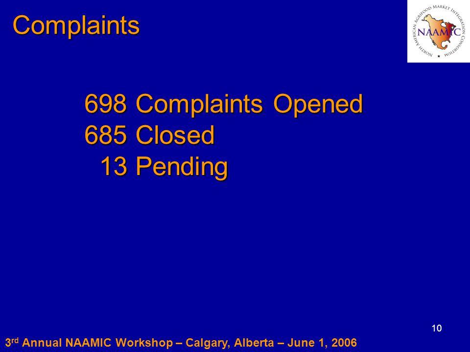 10 Complaints Complaints 698 Complaints Opened 685 Closed 13 Pending 13 Pending 3 rd Annual NAAMIC Workshop – Calgary, Alberta – June 1, 2006