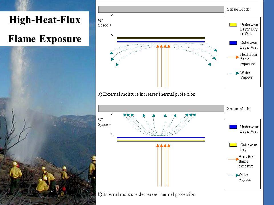 High-Heat-Flux Flame Exposure