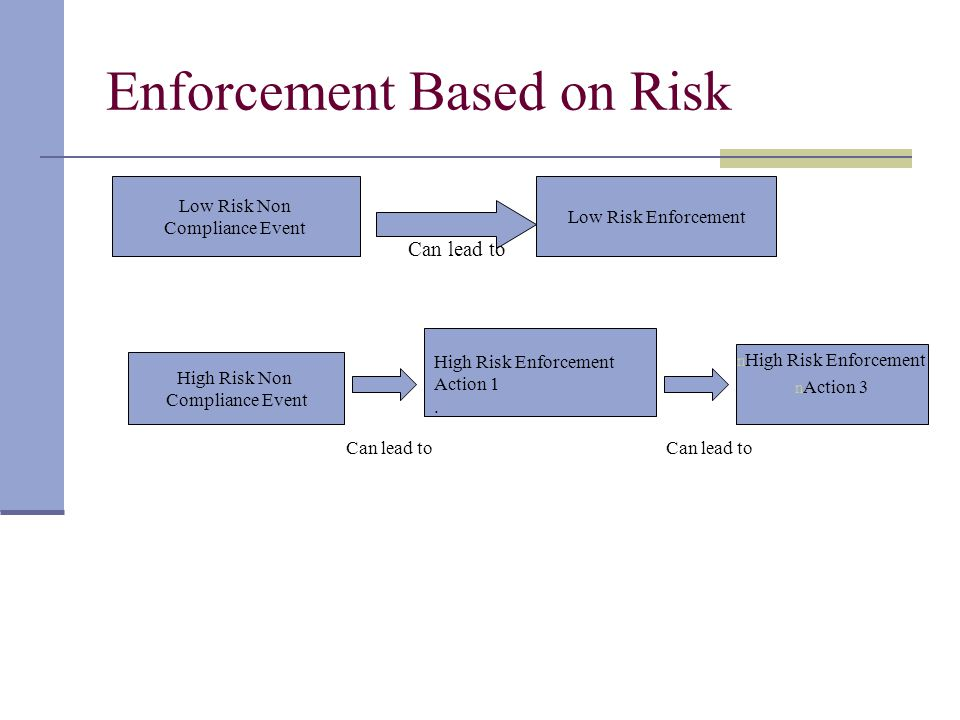 Enforcement Based on Risk Low Risk Non Compliance Event Low Risk Enforcement High Risk Non Compliance Event High Risk Enforcement Action 1.