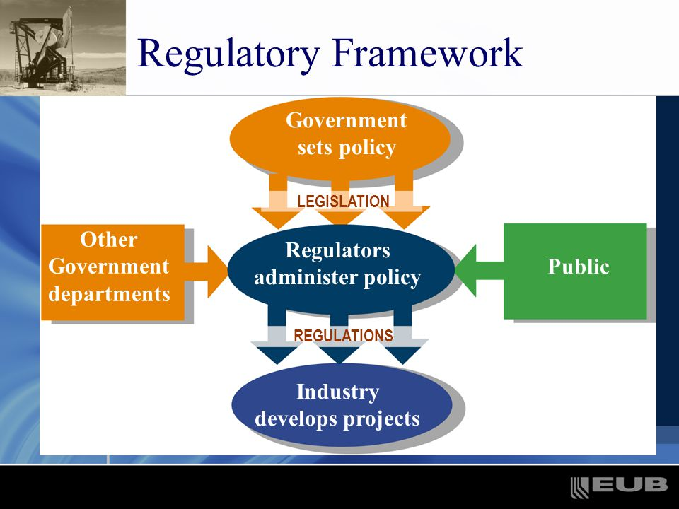Regulatory Framework Government sets policy Other Government departments Public Regulators administer policy Industry develops projects LEGISLATION REGULATIONS