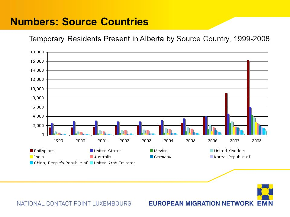 Numbers: Source Countries Temporary Residents Present in Alberta by Source Country, 1999-2008