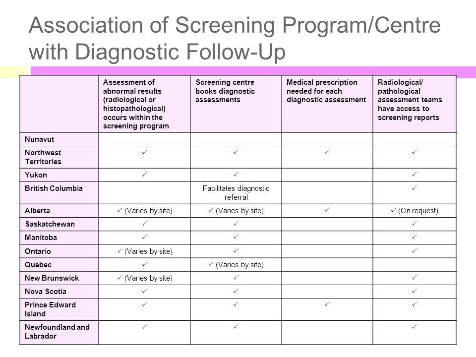 Association of Screening Program/Centre with Diagnostic Follow-Up Assessment of abnormal results (radiological or histopathological) occurs within the screening program Screening centre books diagnostic assessments Medical prescription needed for each diagnostic assessment Radiological/ pathological assessment teams have access to screening reports Nunavut Northwest Territories  Yukon  British ColumbiaFacilitates diagnostic referral  Alberta  (Varies by site)   (On request) Saskatchewan  Manitoba  Ontario  (Varies by site)  Québec   (Varies by site) New Brunswick  (Varies by site)  Nova Scotia  Prince Edward Island  Newfoundland and Labrador 
