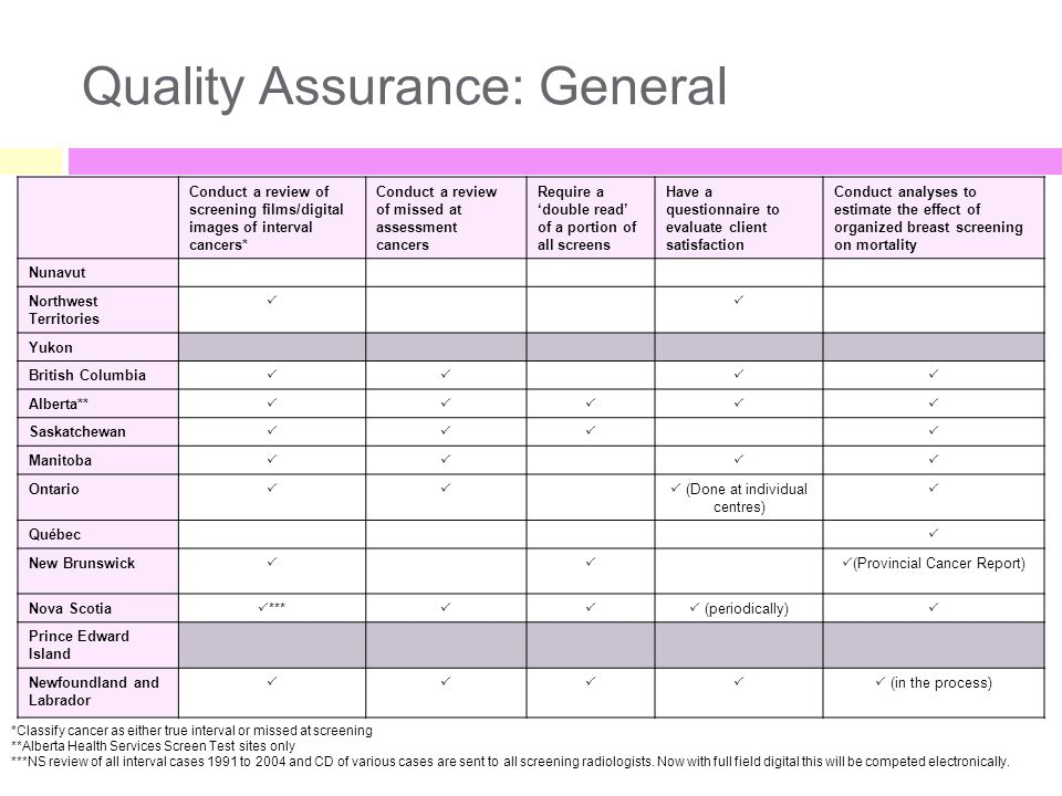 Quality Assurance: General Conduct a review of screening films/digital images of interval cancers* Conduct a review of missed at assessment cancers Re