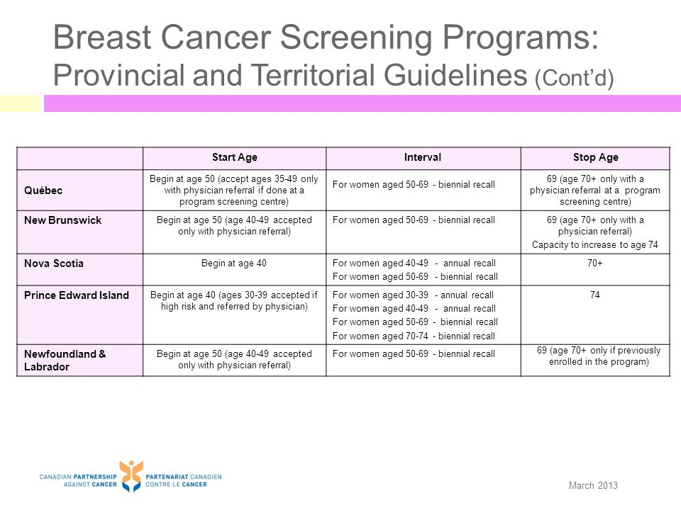 Breast Cancer Screening Programs: Provincial and Territorial Guidelines (Cont'd) Start AgeIntervalStop Age Québec Begin at age 50 (accept ages 35-49 only with physician referral if done at a program screening centre) For women aged 50-69 - biennial recall 69 (age 70+ only with a physician referral at a program screening centre) New Brunswick Begin at age 50 (age 40-49 accepted only with physician referral) For women aged 50-69 - biennial recall69 (age 70+ only with a physician referral) Capacity to increase to age 74 Nova Scotia Begin at age 40For women aged 40-49 - annual recall For women aged 50-69 - biennial recall 70+ Prince Edward Island Begin at age 40 (ages 30-39 accepted if high risk and referred by physician) For women aged 30-39 - annual recall For women aged 40-49 - annual recall For women aged 50-69 - biennial recall For women aged 70-74 - biennial recall 74 Newfoundland & Labrador Begin at age 50 (age 40-49 accepted only with physician referral) For women aged 50-69 - biennial recall 69 (age 70+ only if previously enrolled in the program) March 2013