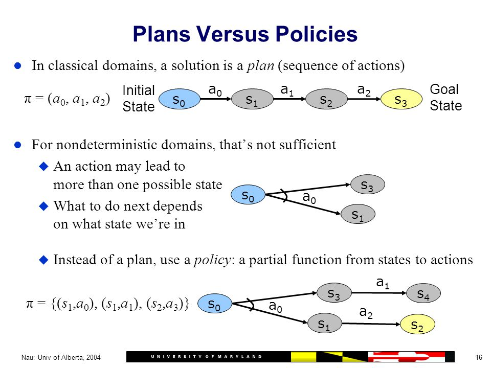 16Nau: Univ of Alberta, 2004 Plans Versus Policies l In classical domains, a solution is a plan (sequence of actions) l For nondeterministic domains, that's not sufficient u An action may lead to more than one possible state u What to do next depends on what state we're in u Instead of a plan, use a policy: a partial function from states to actions s0s0 s1s1 s2s2 s3s3 a0a0 a1a1 a2a2 Initial State Goal State s0s0 s1s1 s3s3 a0a0 s2s2 a1a1 a2a2 s4s4 π = (a 0, a 1, a 2 ) π = {(s 1,a 0 ), (s 1,a 1 ), (s 2,a 3 )} s0s0 s1s1 s3s3 a0a0