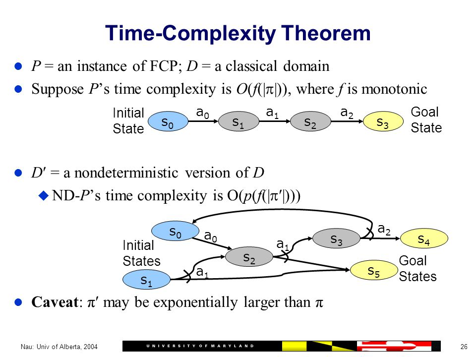 26Nau: Univ of Alberta, 2004 Time-Complexity Theorem l P = an instance of FCP; D = a classical domain l Suppose P's time complexity is O(f(|  |)), where f is monotonic l D = a nondeterministic version of D u ND-P's time complexity is O(p(f(|  |))) l Caveat: π may be exponentially larger than π s0s0 s1s1 s2s2 s3s3 a0a0 a1a1 a2a2 Initial State Goal State s0s0 s2s2 s3s3 s4s4 s1s1 s5s5 Initial States Goal States a1a1 a1a1 a2a2 a0a0