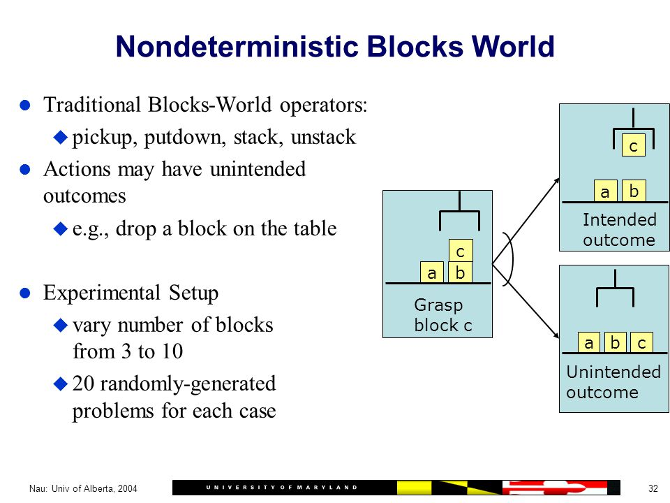 32Nau: Univ of Alberta, 2004 Nondeterministic Blocks World l Traditional Blocks-World operators: u pickup, putdown, stack, unstack l Actions may have unintended outcomes u e.g., drop a block on the table l Experimental Setup u vary number of blocks from 3 to 10 u 20 randomly-generated problems for each case a c b Grasp block c a c b Intended outcome abc Unintended outcome