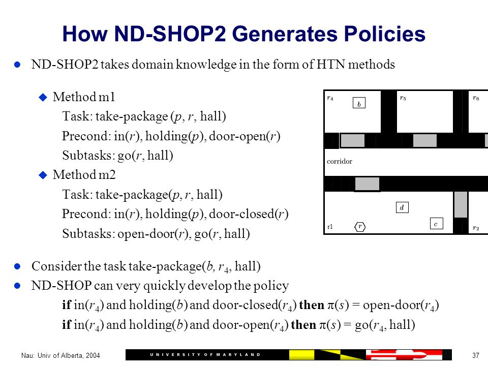 37Nau: Univ of Alberta, 2004 How ND-SHOP2 Generates Policies l ND-SHOP2 takes domain knowledge in the form of HTN methods u Method m1 Task: take-package (p, r, hall) Precond: in(r), holding(p), door-open(r) Subtasks: go(r, hall) u Method m2 Task: take-package(p, r, hall) Precond: in(r), holding(p), door-closed(r) Subtasks: open-door(r), go(r, hall) l Consider the task take-package(b, r 4, hall) l ND-SHOP can very quickly develop the policy if in(r 4 ) and holding(b) and door-closed(r 4 ) then π(s) = open-door(r 4 ) if in(r 4 ) and holding(b) and door-open(r 4 ) then π(s) = go(r 4, hall)