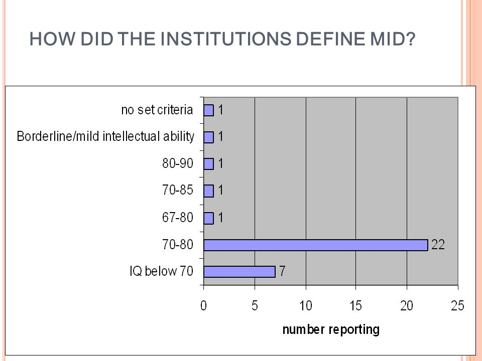 HOW DID THE INSTITUTIONS DEFINE MID?