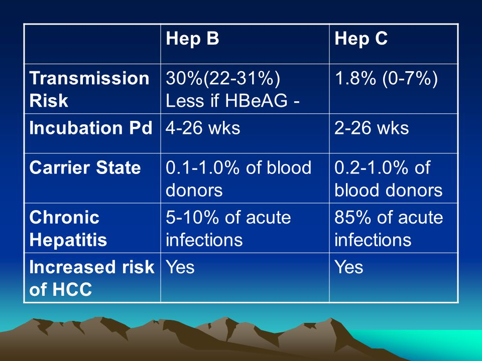 Hep BHep C Transmission Risk 30%(22-31%) Less if HBeAG - 1.8% (0-7%) Incubation Pd4-26 wks2-26 wks Carrier State0.1-1.0% of blood donors 0.2-1.0% of b