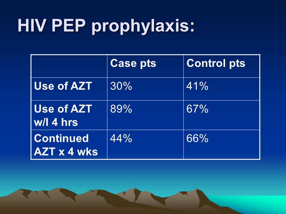 HIV PEP prophylaxis: Case ptsControl pts Use of AZT30%41% Use of AZT w/I 4 hrs 89%67% Continued AZT x 4 wks 44%66%