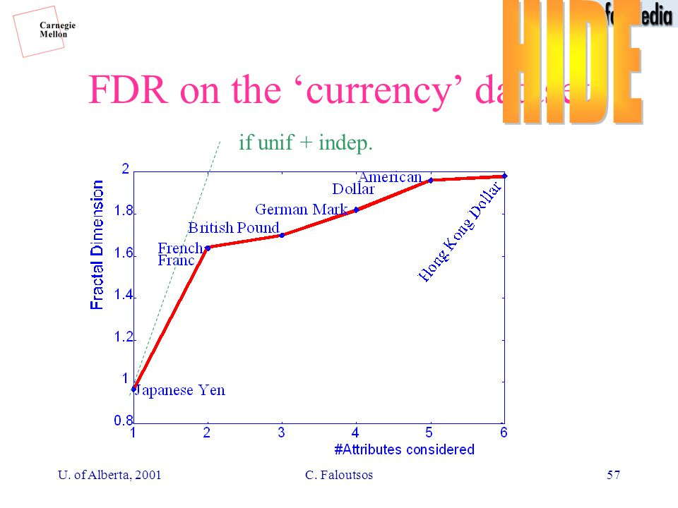 U. of Alberta, 2001C. Faloutsos57 FDR on the 'currency' dataset if unif + indep.