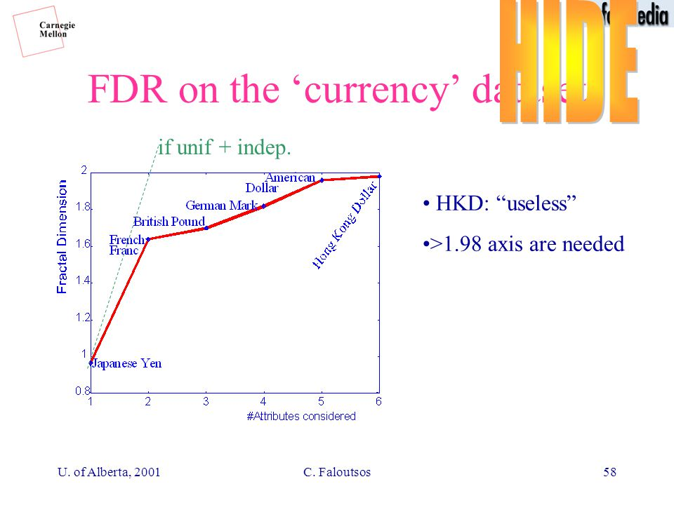 U. of Alberta, 2001C. Faloutsos58 FDR on the 'currency' dataset if unif + indep.