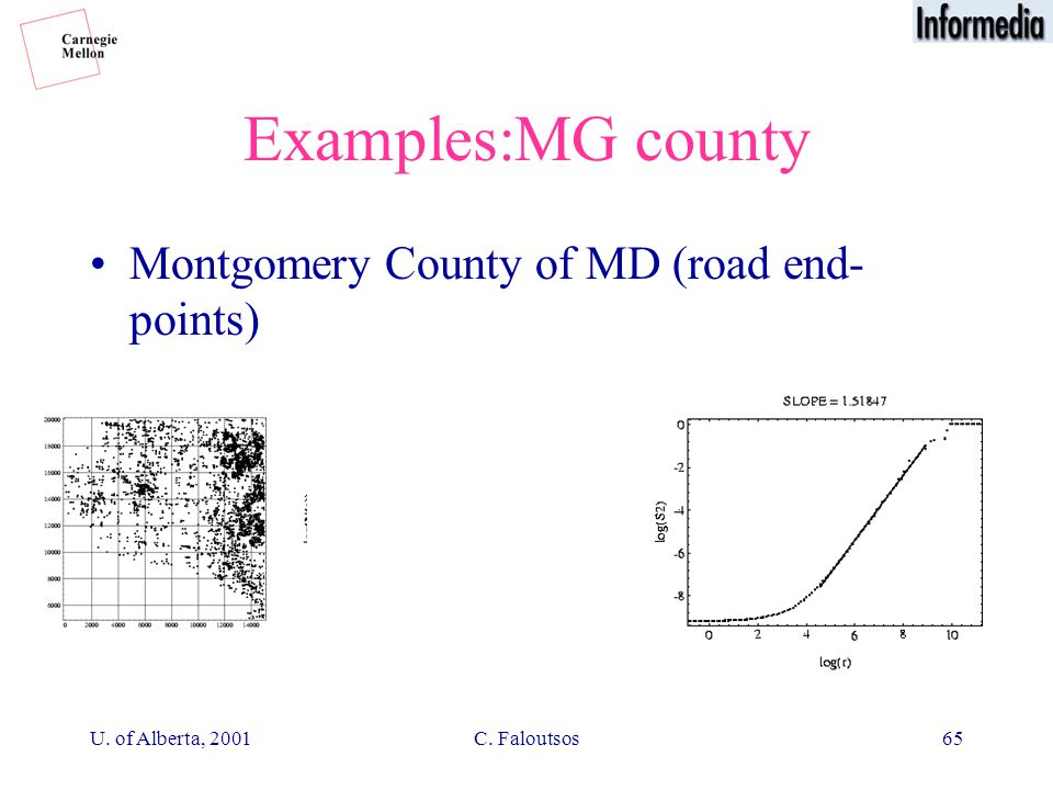 U. of Alberta, 2001C. Faloutsos65 Examples:MG county Montgomery County of MD (road end- points)