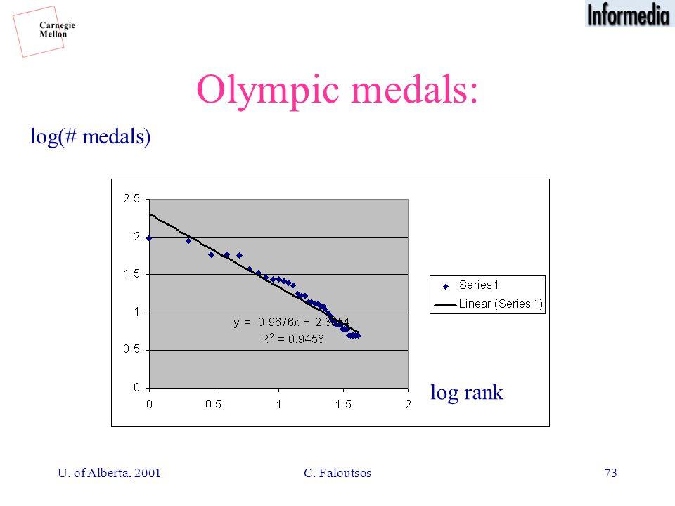 U. of Alberta, 2001C. Faloutsos73 Olympic medals: log rank log(# medals)