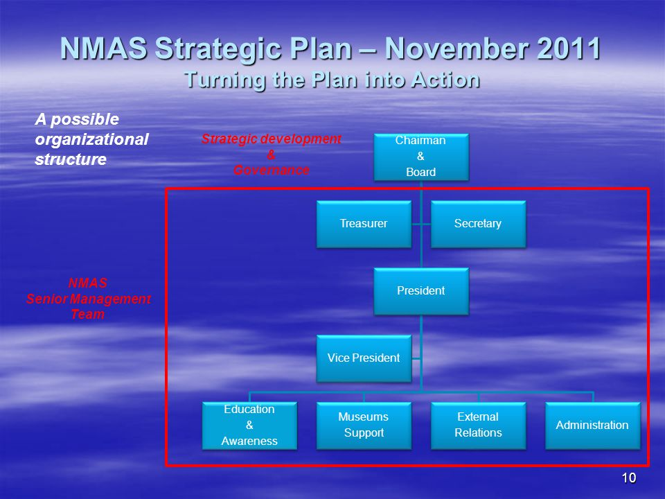 10 NMAS Strategic Plan – November 2011 Turning the Plan into Action Chairman & Board President Education & Awareness Museums Support External Relations Administration Vice President TreasurerSecretary A possible organizational structure Strategic development & Governance NMAS Senior Management Team