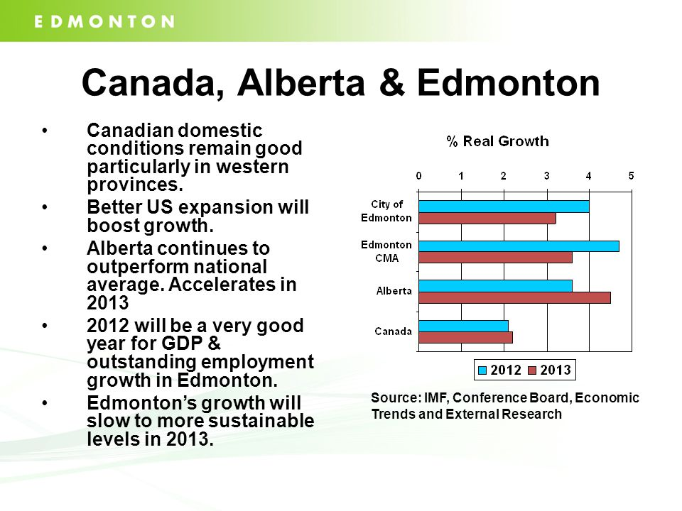 Canada, Alberta & Edmonton Canadian domestic conditions remain good particularly in western provinces.
