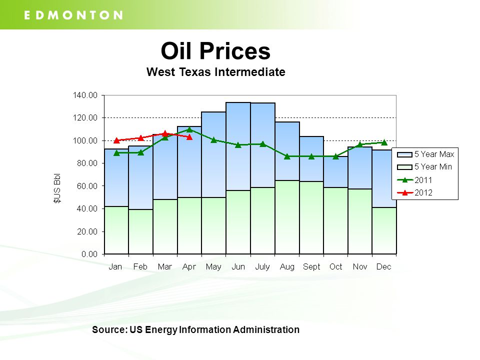 Oil Prices West Texas Intermediate Source: US Energy Information Administration