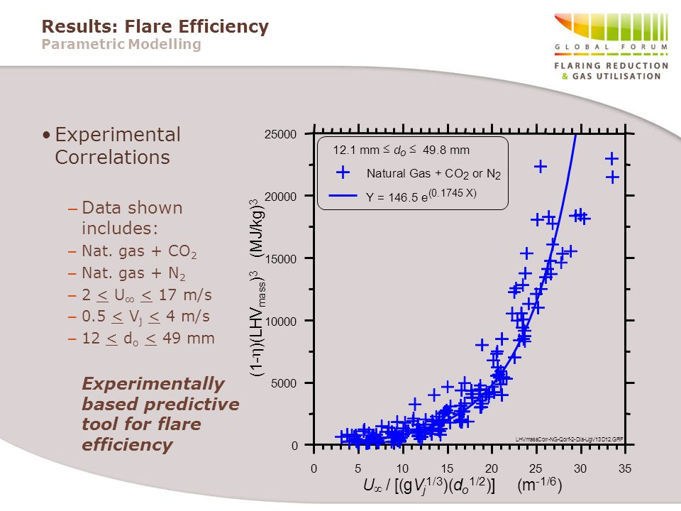 Results: Flare Efficiency Parametric Modelling Experimental Correlations – Data shown includes: – Nat.