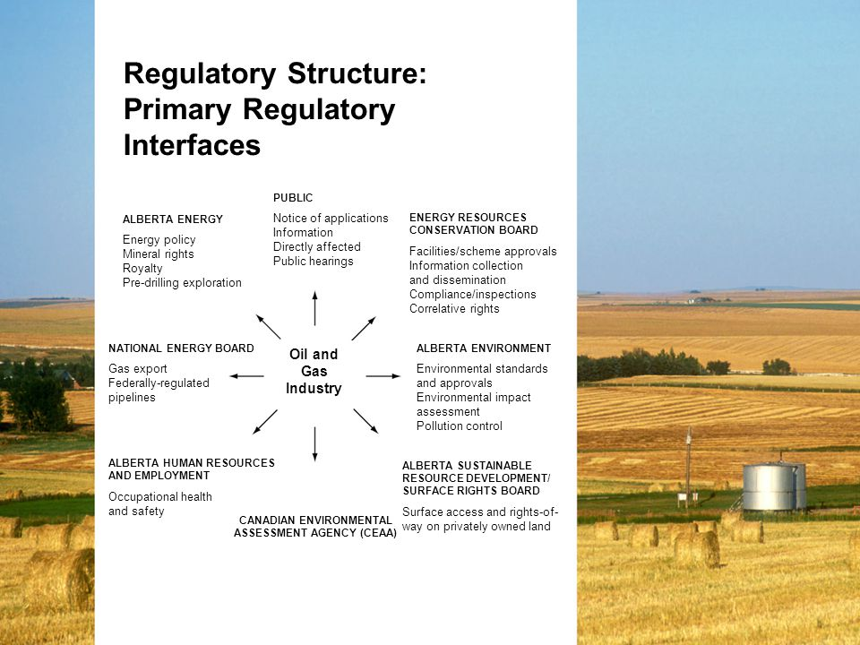 Regulatory Structure: Primary Regulatory Interfaces ALBERTA ENERGY Energy policy Mineral rights Royalty Pre-drilling exploration PUBLIC Notice of applications Information Directly affected Public hearings ENERGY RESOURCES CONSERVATION BOARD Facilities/scheme approvals Information collection and dissemination Compliance/inspections Correlative rights ALBERTA ENVIRONMENT Environmental standards and approvals Environmental impact assessment Pollution control CANADIAN ENVIRONMENTAL ASSESSMENT AGENCY (CEAA) ALBERTA SUSTAINABLE RESOURCE DEVELOPMENT/ SURFACE RIGHTS BOARD Surface access and rights-of- way on privately owned land NATIONAL ENERGY BOARD Gas export Federally-regulated pipelines ALBERTA HUMAN RESOURCES AND EMPLOYMENT Occupational health and safety Oil and Gas Industry