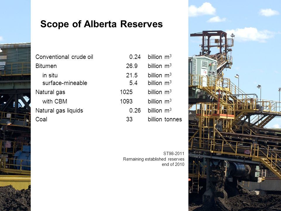 Scope of Alberta Reserves Conventional crude oil 0.24billion m 3 Bitumen 26.9 billion m 3 in situ 21.5 billion m 3 surface-mineable 5.4 billion m 3 Natural gas1025 billion m 3 with CBM1093 billion m 3 Natural gas liquids 0.26 billion m 3 Coal 33 billion tonnes ST98-2011 Remaining established reserves end of 2010