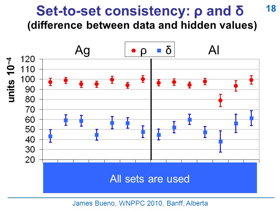 James Bueno, WNPPC 2010, Banff, Alberta Set-to-set consistency: ρ and δ (difference between data and hidden values) units 10 −4 AgAl 18 All sets are used