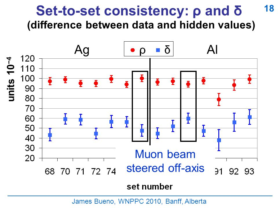 James Bueno, WNPPC 2010, Banff, Alberta Set-to-set consistency: ρ and δ (difference between data and hidden values) units 10 −4 18 AgAl Muon beam steered off-axis