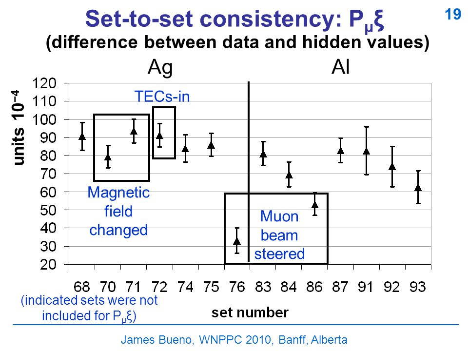 James Bueno, WNPPC 2010, Banff, Alberta Set-to-set consistency: P μ ξ (difference between data and hidden values) units 10 −4 AgAl 19 Magnetic field changed Muon beam steered TECs-in (indicated sets were not included for P μ ξ)