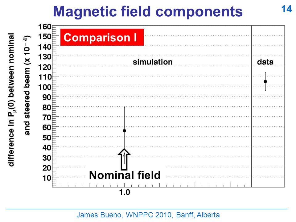 Magnetic field components James Bueno, WNPPC 2010, Banff, Alberta Comparison I 14 Nominal field
