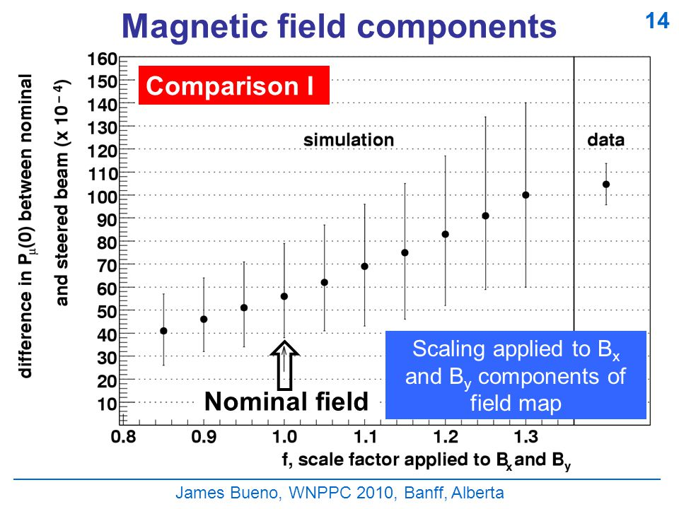 Magnetic field components James Bueno, WNPPC 2010, Banff, Alberta Comparison I Scaling applied to B x and B y components of field map 14 Nominal field