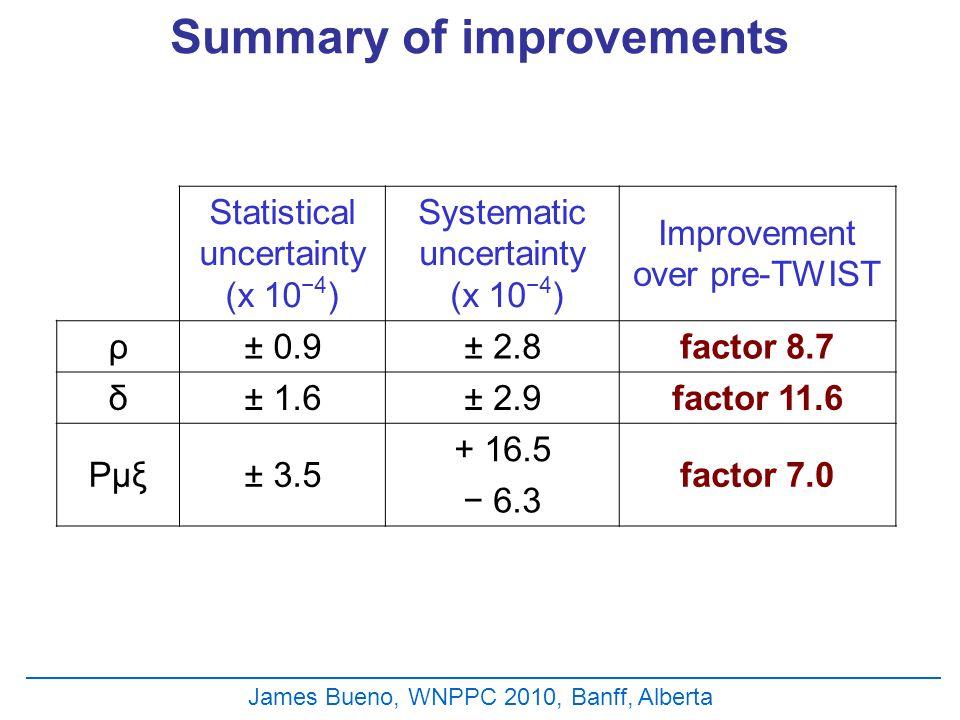 Summary of improvements James Bueno, WNPPC 2010, Banff, Alberta Statistical uncertainty (x 10 −4 ) Systematic uncertainty (x 10 −4 ) Improvement over pre-TWIST ρ± 0.9± 2.8factor 8.7 δ± 1.6± 2.9factor 11.6 Pμξ± 3.5 + 16.5 factor 7.0 − 6.3