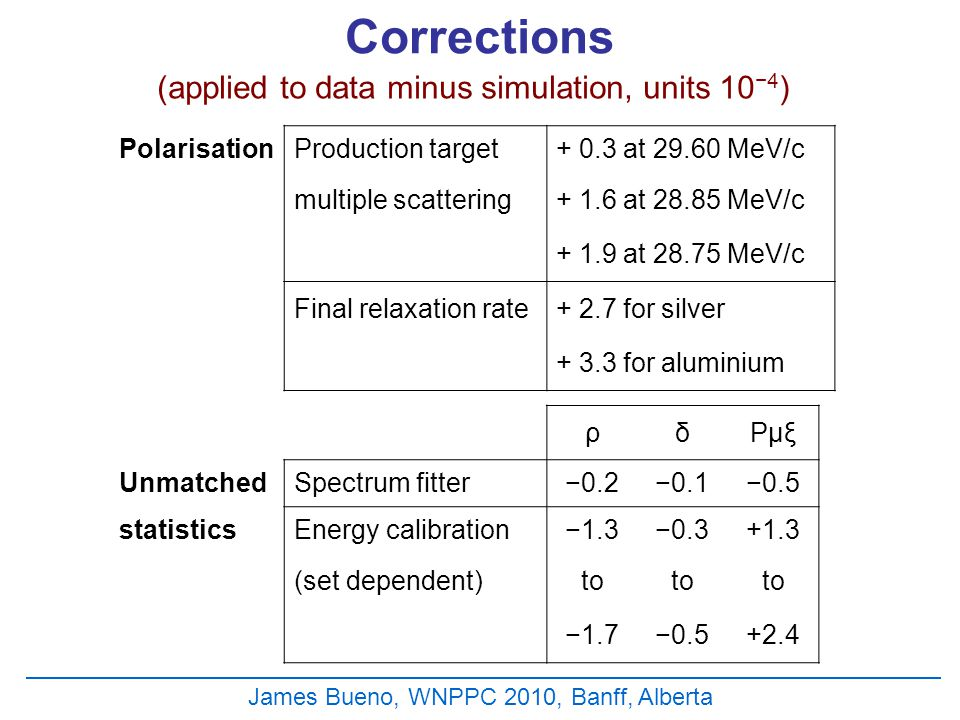 James Bueno, WNPPC 2010, Banff, Alberta Corrections (applied to data minus simulation, units 10 −4 ) PolarisationProduction target+ 0.3 at 29.60 MeV/c multiple scattering+ 1.6 at 28.85 MeV/c + 1.9 at 28.75 MeV/c Final relaxation rate+ 2.7 for silver + 3.3 for aluminium ρδPμξ UnmatchedSpectrum fitter−0.2−0.1−0.5 statisticsEnergy calibration−1.3−0.3+1.3 (set dependent)to −1.7−0.5+2.4