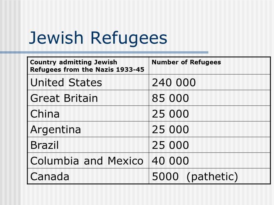 Jewish Refugees Country admitting Jewish Refugees from the Nazis 1933-45 Number of Refugees United States240 000 Great Britain85 000 China25 000 Argentina25 000 Brazil25 000 Columbia and Mexico40 000 Canada5000 (pathetic)
