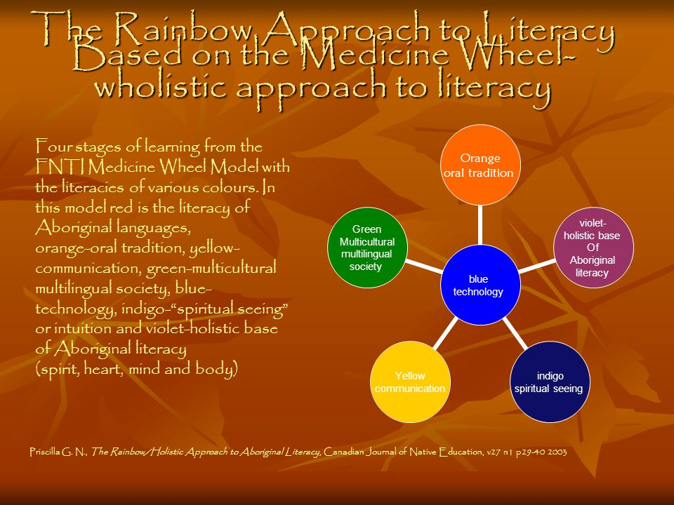 blue technology Orange oral tradition violet- holistic base Of Aboriginal literacy indigo spiritual seeing Yellow communication Green Multicultural multilingual society The Rainbow Approach to Literacy Based on the Medicine Wheel- wholistic approach to literacy Priscilla G.