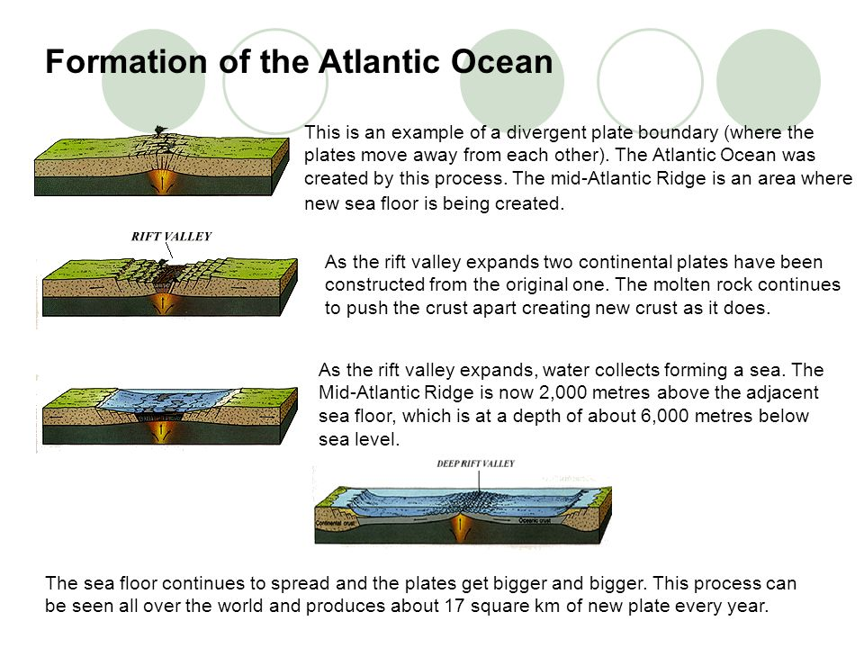 This is an example of a divergent plate boundary (where the plates move away from each other). The Atlantic Ocean was created by this process. The mid