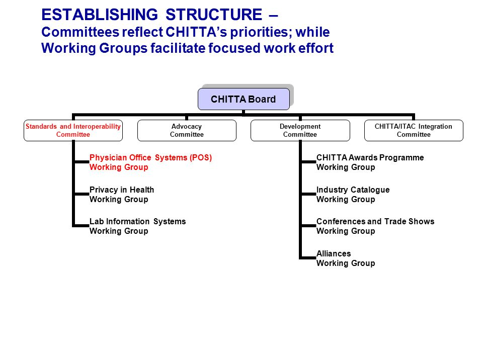 ESTABLISHING STRUCTURE – Committees reflect CHITTA's priorities; while Working Groups facilitate focused work effort CHITTA Board Standards and Interoperability Committee Physician Office Systems (POS) Working Group Privacy in Health Working Group Lab Information Systems Working Group Advocacy Committee Development Committee CHITTA Awards Programme Working Group Industry Catalogue Working Group Conferences and Trade Shows Working Group Alliances Working Group CHITTA/ITAC Integration Committee