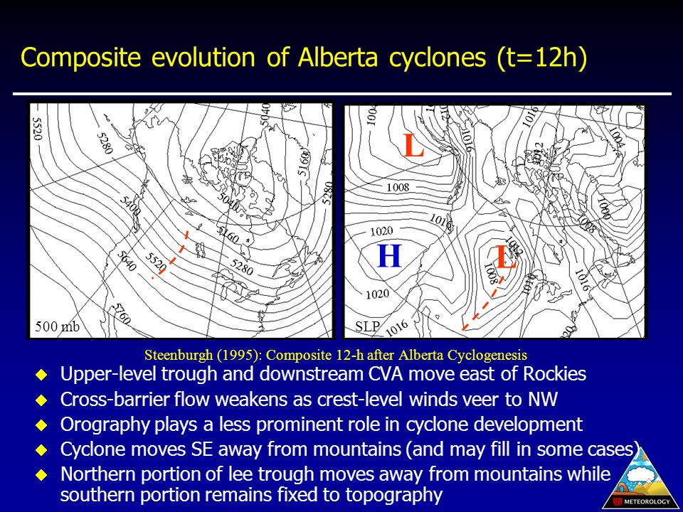 Composite evolution of Alberta cyclones (t=12h)  Upper-level trough and downstream CVA move east of Rockies  Cross-barrier flow weakens as crest-level winds veer to NW  Orography plays a less prominent role in cyclone development  Cyclone moves SE away from mountains (and may fill in some cases)  Northern portion of lee trough moves away from mountains while southern portion remains fixed to topography L Steenburgh (1995): Composite 12-h after Alberta Cyclogenesis 500 mb SLP L H