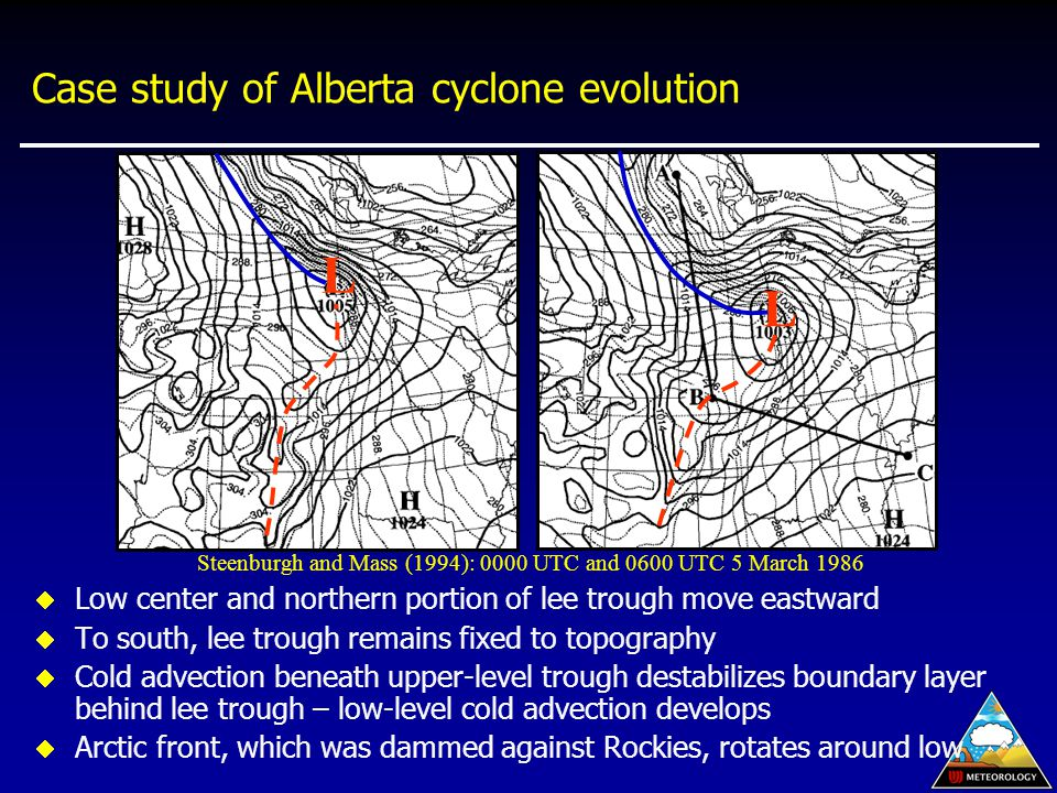 Case study of Alberta cyclone evolution  Low center and northern portion of lee trough move eastward  To south, lee trough remains fixed to topography  Cold advection beneath upper-level trough destabilizes boundary layer behind lee trough – low-level cold advection develops  Arctic front, which was dammed against Rockies, rotates around low Steenburgh and Mass (1994): 0000 UTC and 0600 UTC 5 March 1986 L L
