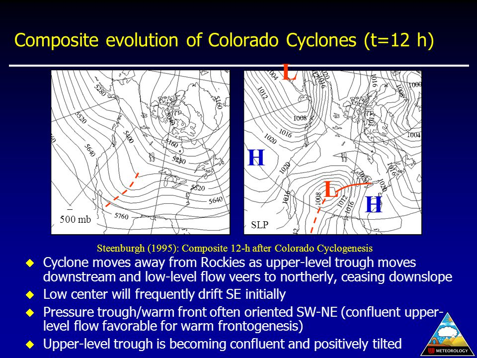 Composite evolution of Colorado Cyclones (t=12 h)  Cyclone moves away from Rockies as upper-level trough moves downstream and low-level flow veers to northerly, ceasing downslope  Low center will frequently drift SE initially  Pressure trough/warm front often oriented SW-NE (confluent upper- level flow favorable for warm frontogenesis)  Upper-level trough is becoming confluent and positively tilted L Steenburgh (1995): Composite 12-h after Colorado Cyclogenesis 500 mb SLP H H L