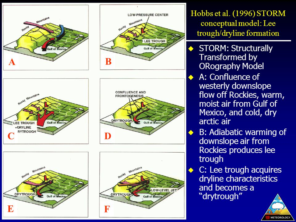  STORM: Structurally Transformed by ORography Model  A: Confluence of westerly downslope flow off Rockies, warm, moist air from Gulf of Mexico, and cold, dry arctic air  B: Adiabatic warming of downslope air from Rockies produces lee trough  C: Lee trough acquires dryline characteristics and becomes a drytrough A B CD E F Hobbs et al.