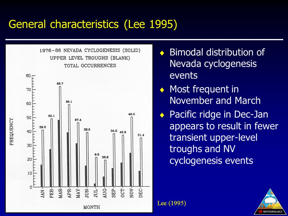 General characteristics (Lee 1995)  Bimodal distribution of Nevada cyclogenesis events  Most frequent in November and March  Pacific ridge in Dec-Jan appears to result in fewer transient upper-level troughs and NV cyclogenesis events Lee (1995)
