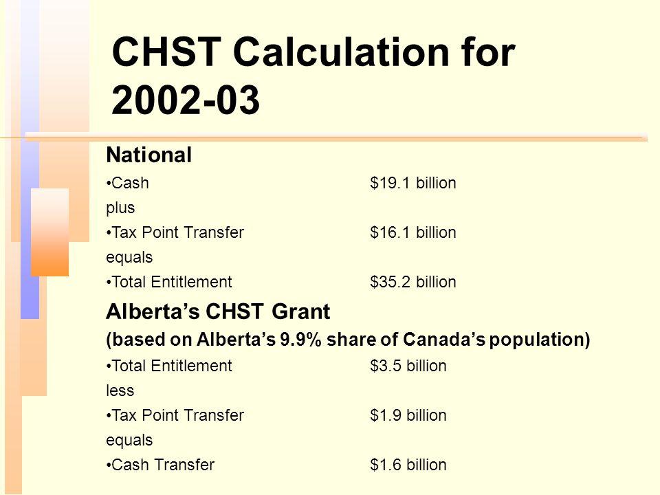 CHST Calculation for 2002-03 National Cash$19.1 billion plus Tax Point Transfer$16.1 billion equals Total Entitlement$35.2 billion Alberta's CHST Gran