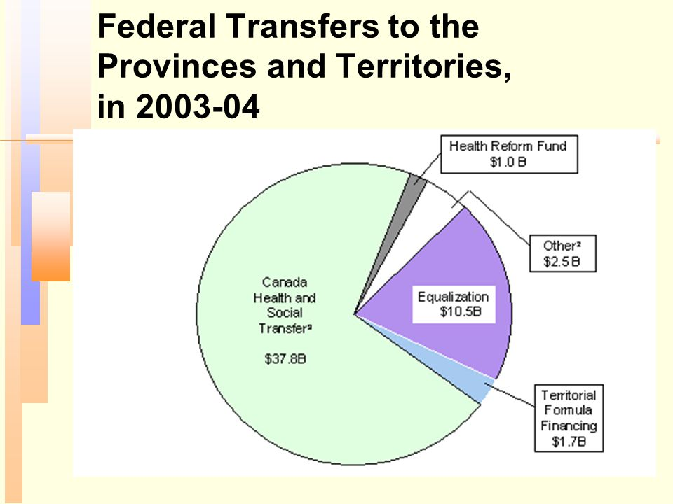 Federal Transfers to the Provinces and Territories, in 2003-04