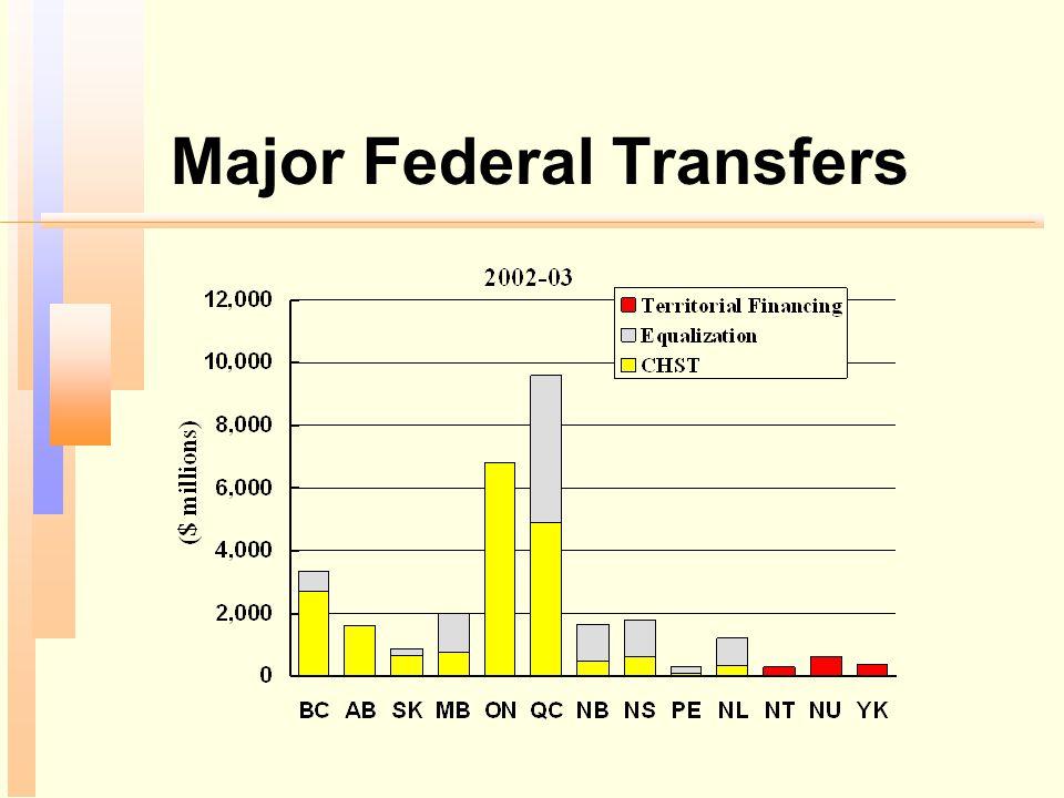 Major Federal Transfers