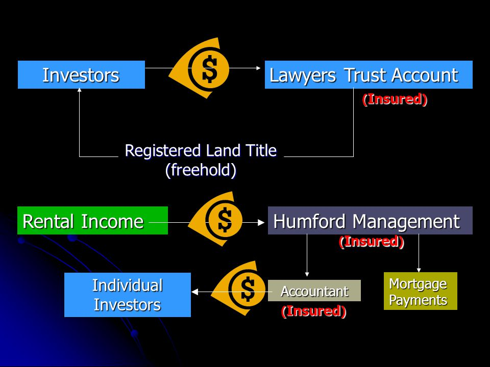 Investors Lawyers Trust Account ( Insured ) Registered Land Title (freehold) Rental Income Humford Management Mortgage Payments Accountant Individual Investors ( Insured )