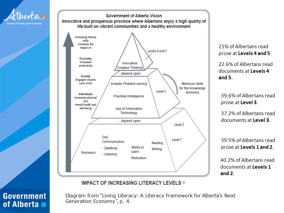 Diagram from Living Literacy: A Literacy Framework for Alberta's Next Generation Economy , p.