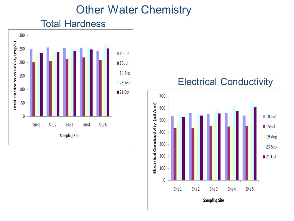 Other Water Chemistry Total Hardness Electrical Conductivity