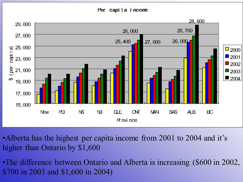 Alberta has the highest per capita income from 2001 to 2004 and it's higher than Ontario by $1,600 The difference between Ontario and Alberta is increasing ($600 in 2002, $700 in 2003 and $1,600 in 2004)