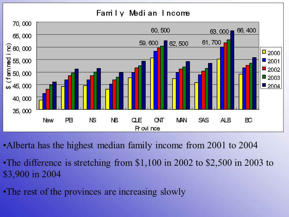 Alberta has the highest median family income from 2001 to 2004 The difference is stretching from $1,100 in 2002 to $2,500 in 2003 to $3,900 in 2004 The rest of the provinces are increasing slowly